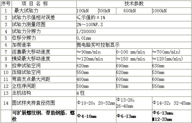 WES-100D/300D/600D/1000D电液式(数显)万能试验机