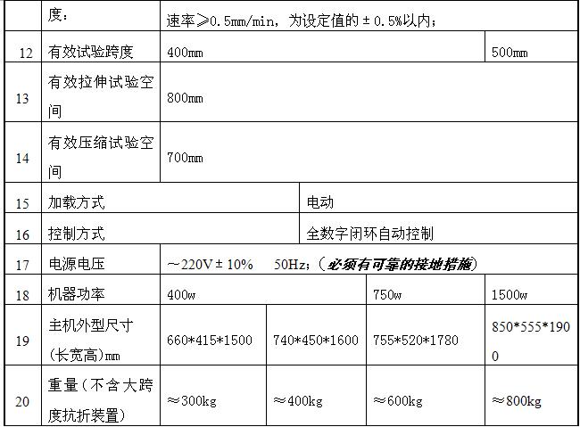 一.产品型号: MWW-10D、20D、30D、50D、100D 二.产品名称: 微机控制大跨度人造板试验机 本公司生产的微机控制大跨度人造板试验机系列,主要用于针对长人造板、饰面人造板、木材进行各种理化性能试验测试研制生产的,满足GB17657-2013《人造板及饰面人造板理化性能试验方法》。能够完成人造板的表面胶合强度、静曲强度和弹性模量、握螺钉力、内结合强度等测量试验;精密的自动控制和数据采集系统,实现了数据采集和控制过程的全数字化调整。在试验过程中,检测材料的最大承载力、强度等技术指标。以上检测